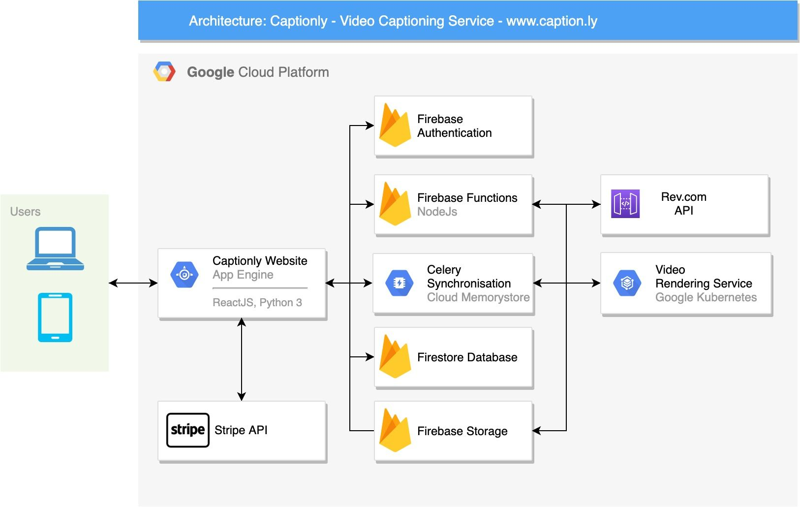 Captionly Architecture Diagram on Google Cloud